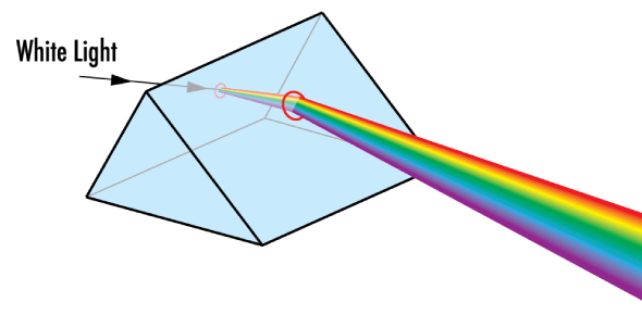 Physics Quiz: Light And Optics