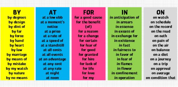 Prepositional Phrases Quiz: Trivia Test!