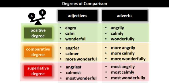 Degree Of Comparison: Grammar Quiz