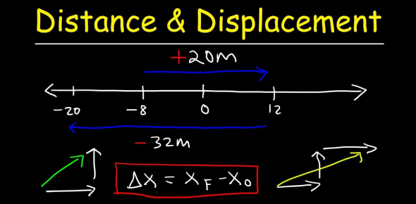 Distance And Displacement Quiz