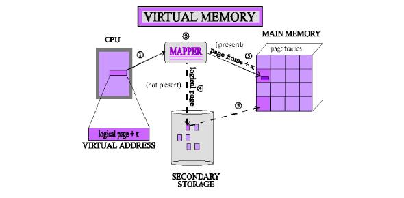 Virtual Memory Multi-choice Quiz