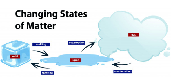Quiz: Changes In States Of Matter! Trivia