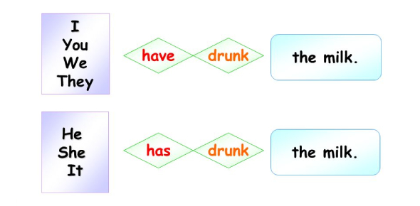 Get Your Present Perfect Tense Straight! In This