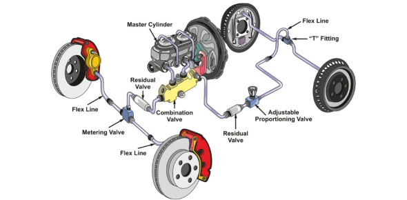 Brakes And Braking Systems! Trivia Questions Quiz