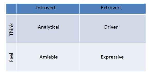What Is Your Personality Quadrant?