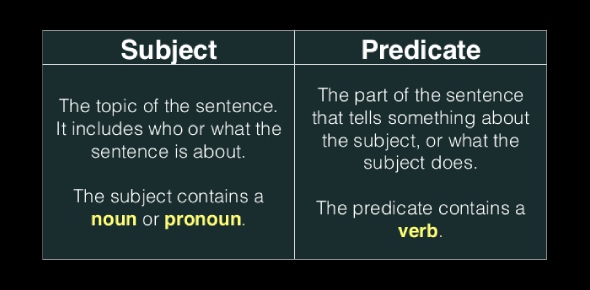Subject And Predicate: Grammar Quiz! Test