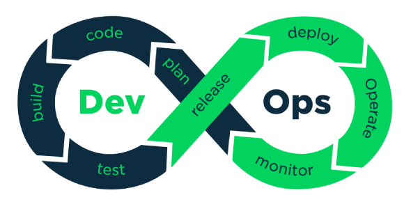 DevOps Quiz: How Well You Know?