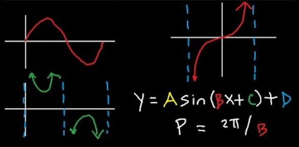 Graphing Trigonometric Functions Quiz! Exam