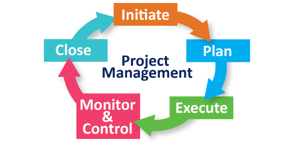 Project Management Chapter 1 And 2 Quiz!
