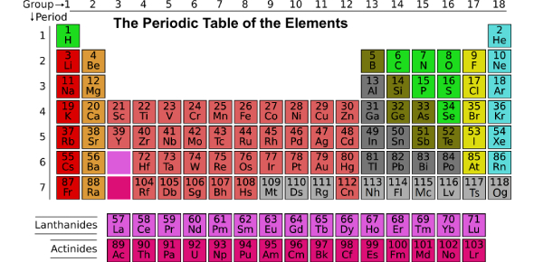 Periodic Classification Of Elements - Paper I