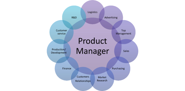Web 2.0 Product Management Skills: Trivia Quiz