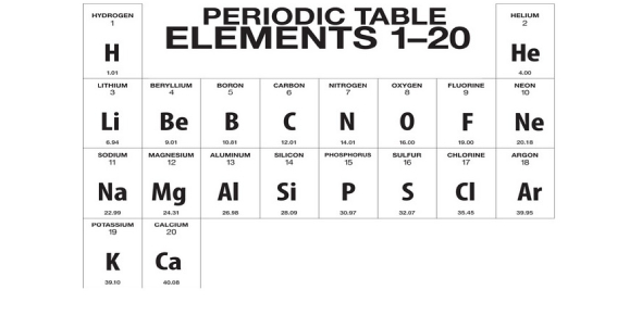Atomic Number Of The First 20 Elements On The Periodic Table