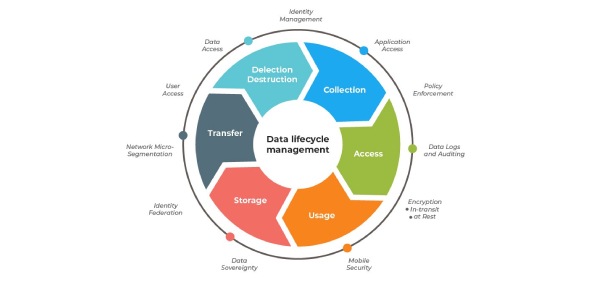04 Life-cycle Data Management