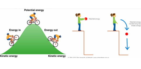 Quiz: Potential And Kinetic Energy Questions!