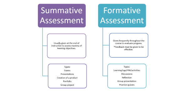 Formative And Summative Assessment Test: Quiz!