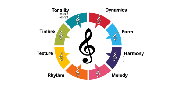 Elements Of Music Review