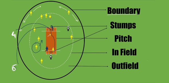 Cricket Fielding Rules! Trivia Quiz