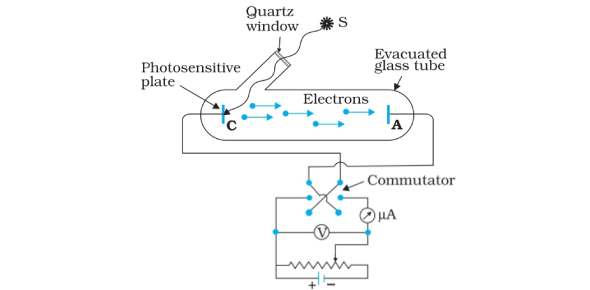 Awesome Quiz On Photoelectric Effect