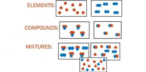 Chemistry- Mixtures, Elements & Compounds Quiz!