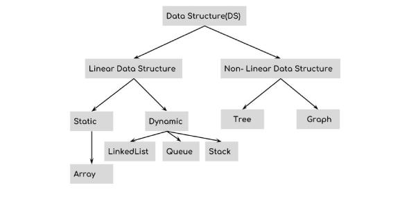 The Data Structure Trivia Exam: Quiz!