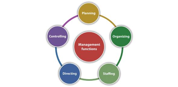 Management Functions Quiz: MCQ!