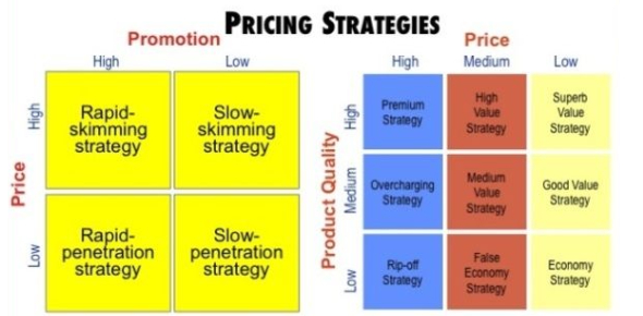 The Price Strategy