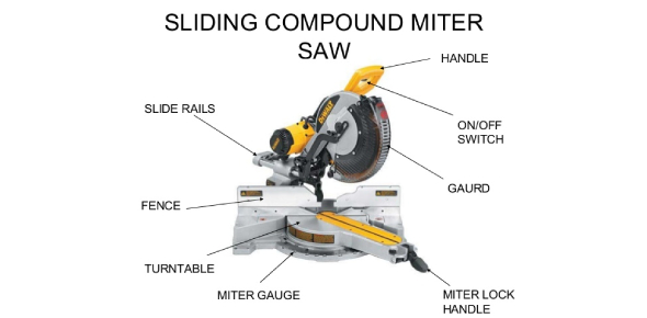 Miter Saw Procedures And Safety Quiz! Trivia