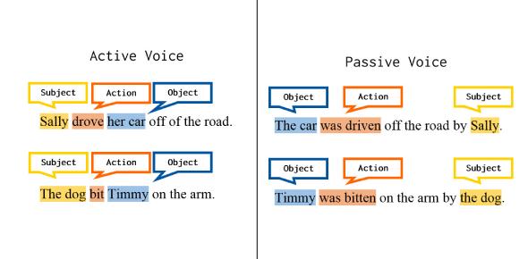 Passive Voice - Active Voice - Intermediate Level