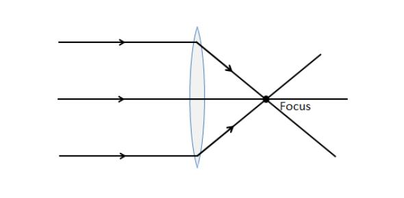 Geometrical Optics Test Quiz!