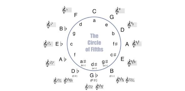 Music 212 Theory Quiz