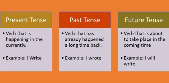 English Grammar Quiz: The Perfect Tenses (Present, Past And Future)