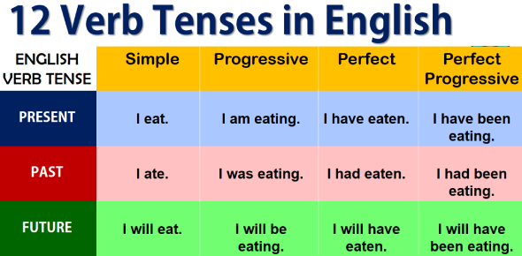 Could You Pass This Verb Tenses Exam? Trivia Quiz