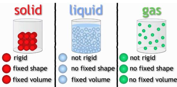 Quiz On Solids, Liquids And Gases! Trivia - ProProfs Quiz