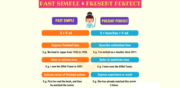 Identify The Simple And Perfect Tenses! Trivia Quiz