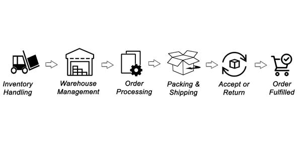 Order Fulfillment Process Trivia Quiz!