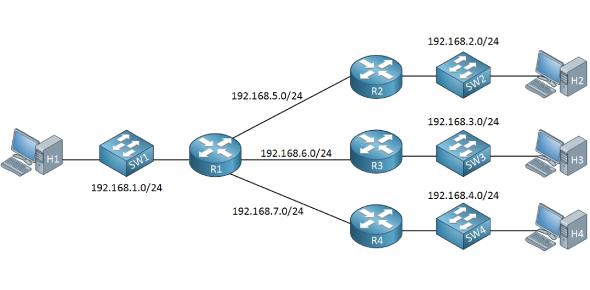 An Advanced CCNA Subnetting Test