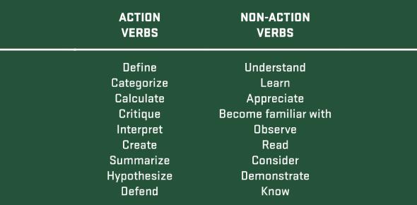 Action And Non-action Verbs! Grammar Quiz