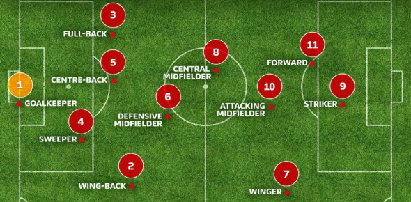Quiz: Which Football Position Should You Play At?