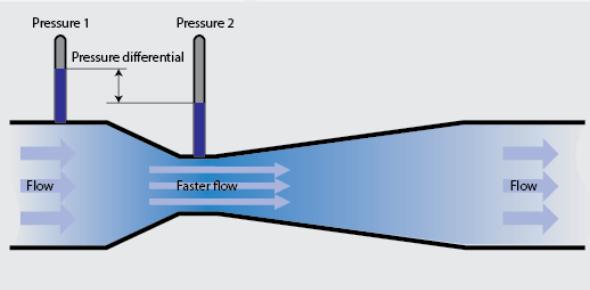 Flow Measurement Quiz