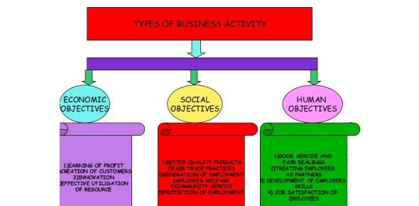 Types Of Business Activity Quiz Questions
