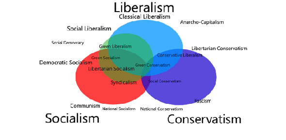 Political Ideology Quiz: Are You Liberal Or Conservative?