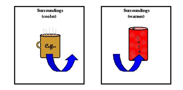 Heat Definition In Physics Quiz
