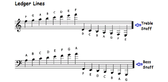 The Staff, Clefs And Ledger Lines Quiz! Trivia