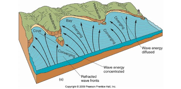 The Environmental Geology 1340 Exam Practice Test!
