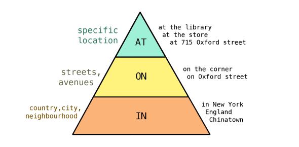 English Grammar Prepositions Knowledge Quiz