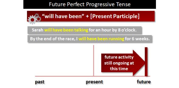 Future Perfect And Future Perfect Progressive