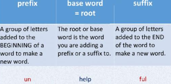 Medical Prefixes And Suffixes A-h (Multiple Choice)