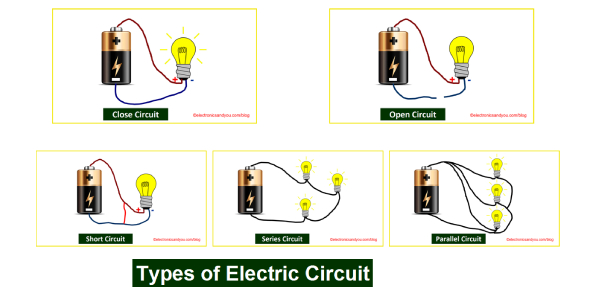 Electrical Circuits Exam! 5th Grade Science Quiz