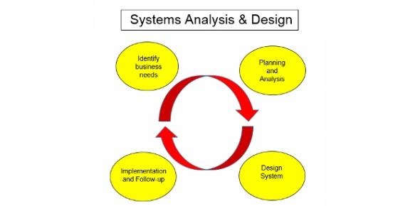 Systems Analysis Design Quiz B Proprofs Quiz
