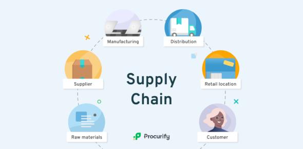 Supply Chain Management Test: Quiz!